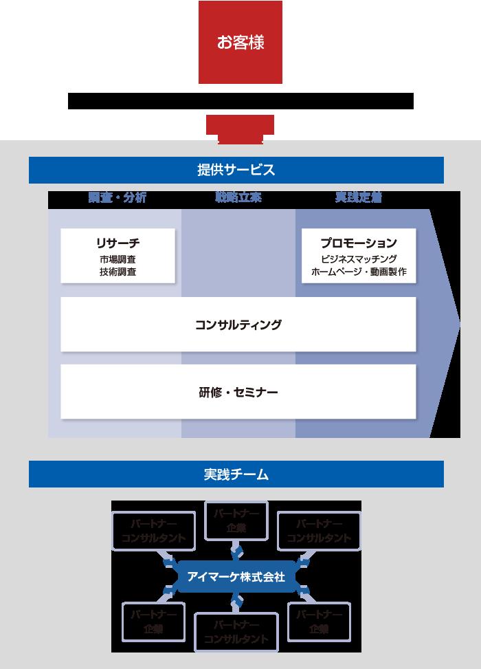 (お客様) ←開発マーケティングのソリューションサービス 以下は提供サービスとして リサーチ(市場調査、技術調査)は調査・分析の部類に属する プロモーション(ビジネスマッチング、ホームページ・動画製作)は実践定着の部類に属する コンサルティングは調査・分析、戦略立案、実践定着の部類に属する 研修・セミナーは調査・分析、戦略立案、実践定着の部類に属する 以下は実践チームとして 複数のパートナーコンサルタント、複数のパートナー企業とアイマーケ株式会社との提携関係