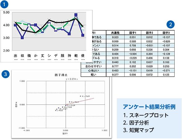 アンケート結果分析例 1.スネークプロット(サンプルのグラフつき) 2.因子分析(サンプルの表付き) 3.知覚マップ(サンプルのグラフつき)